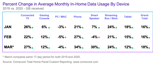 Average Monthly Data Usage Graph by device