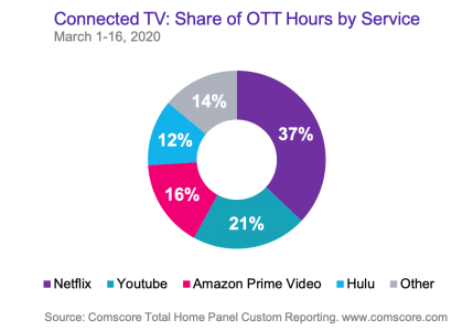 Connected TV Comscore data