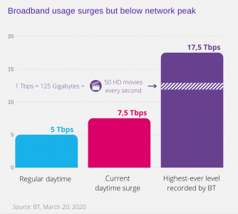 Broadband Usage BT graph